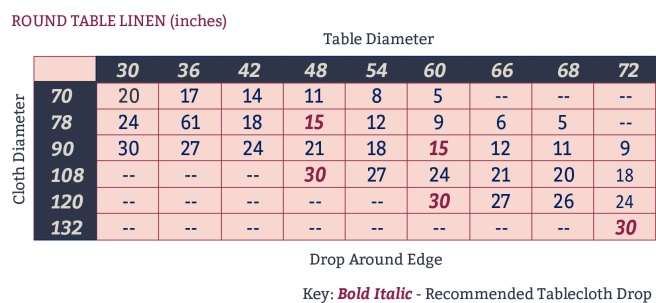 Round Table Linen Dimensions | preperie.wordpress.com